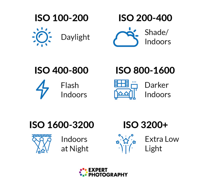 A list of different ISO photography settings and the conditions to use them in